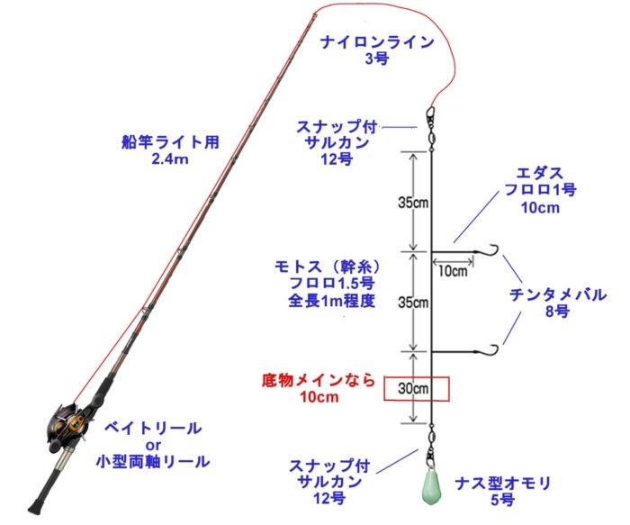 五目釣り向けの胴突き仕掛けの概略図