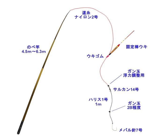 五目釣りに向いたのべ竿の固定ウキ仕掛け