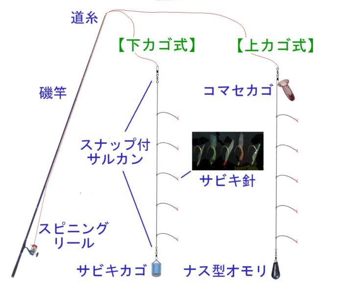 2種類のサビキ仕掛け【下カゴ式】と【上カゴ式】