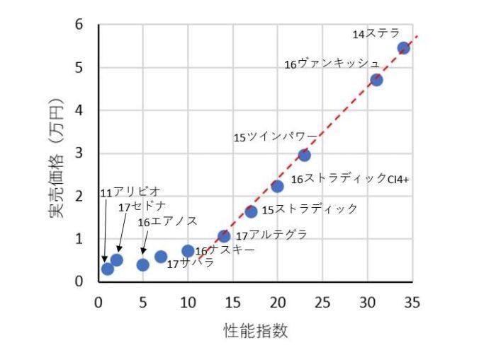 シマノのスピニングリールのコストと性能の関係性