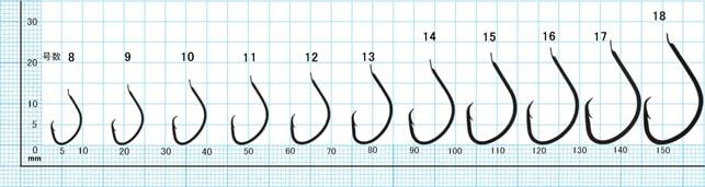 ムツ針のサイズと号数