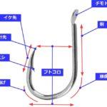 釣り糸の基本形状と各部位の名称