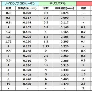 主要ラインの強力、号数、太さの関係
