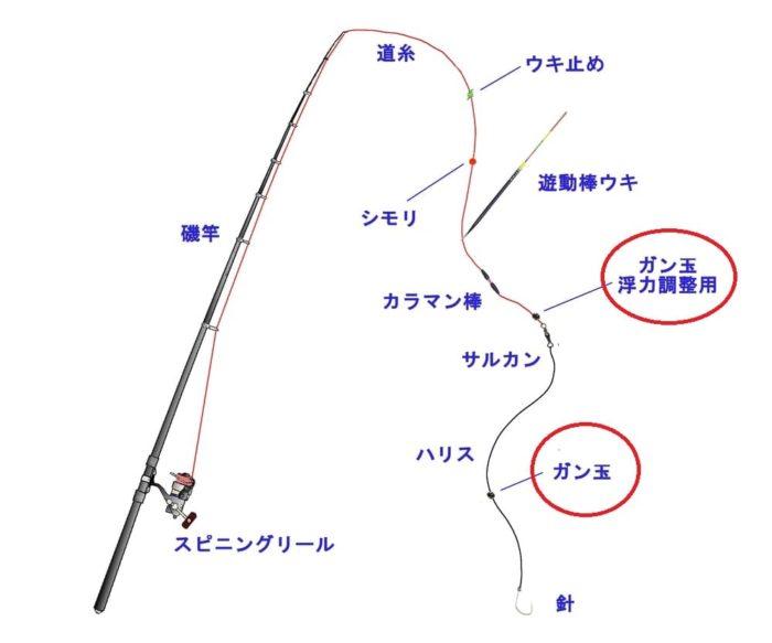 ウキ釣り仕掛けでのオモリの使い方